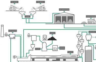 Dry manufacturing process